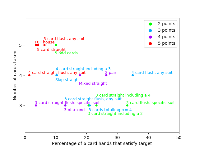 Point Values In The Game Target